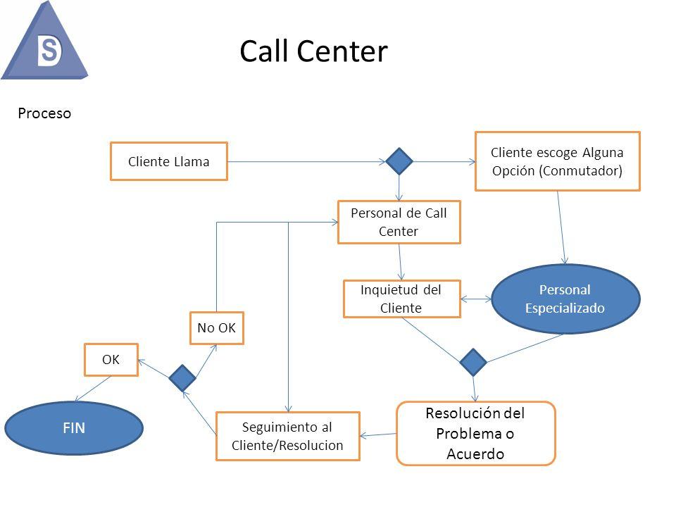 vTiger CRM adaptado para Call Center